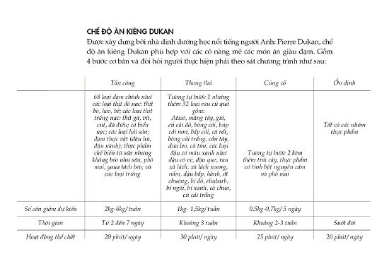 Các giai đoạn của chế độ ăn kiêng Dukan